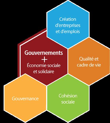 Schéma - Forum mondial de l'économie sociale et solidaire